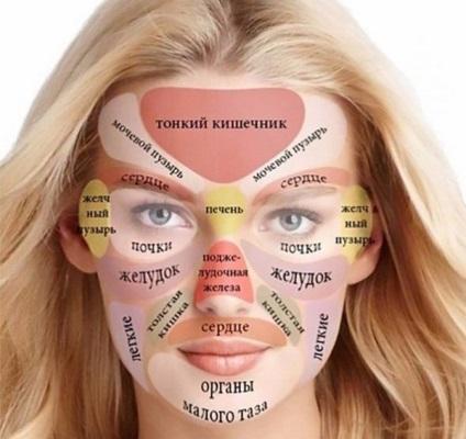 Papilloma moxibustion az arcon, Az arcon a papilloma klinikai megnyilvánulása