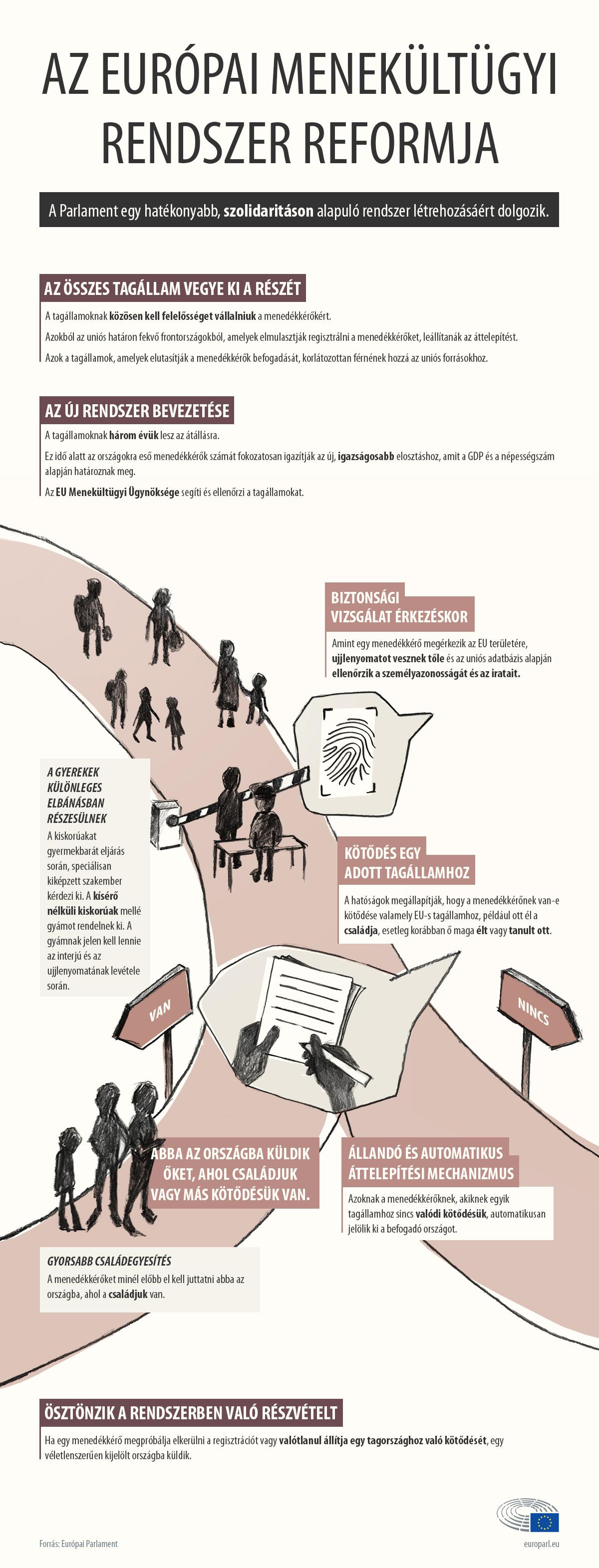osztályozza a menedékjogi rendszereket