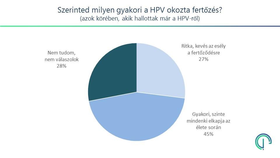 a hpv vírus elmúlik valaha megelőző féregtabletták felnőtteknek