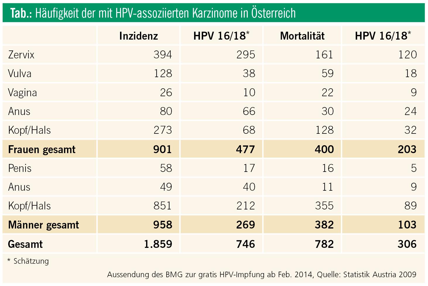 hpv impfung preis osterreich)