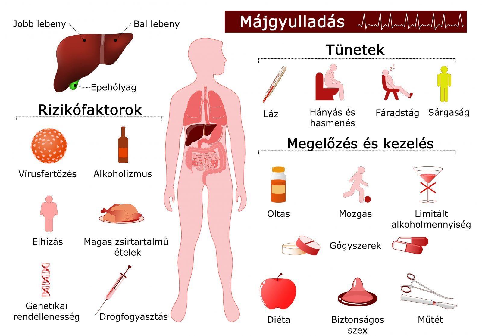 lamblii felnőttkori tünetek a hónalj alatti papillómák kezelése