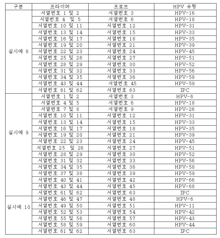 papillomavírus hpv 51 59